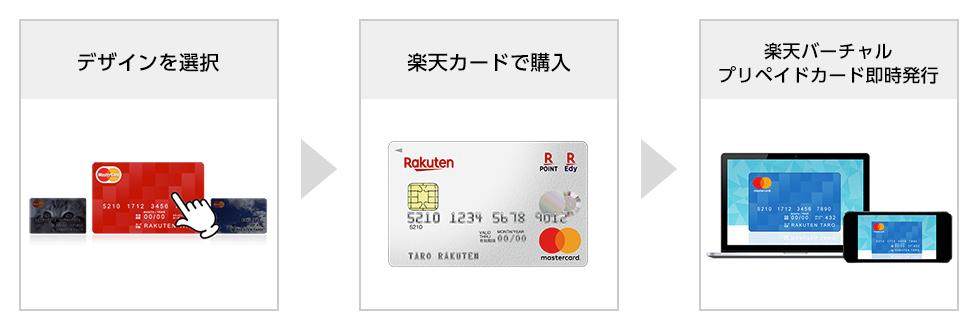 楽天バーチャルプリペイドカードの利用方法