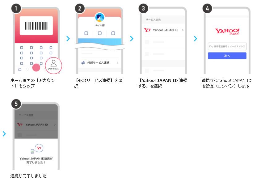 Yahoo! JAPAN ID 連携の手順