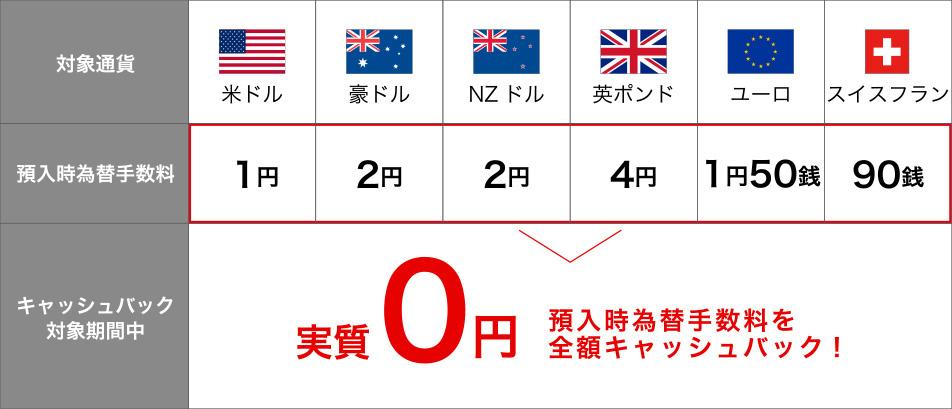 各通貨の為替手数料について