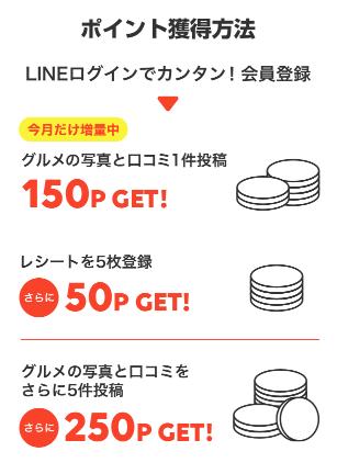 LINE CONOMI ポイント獲得方法